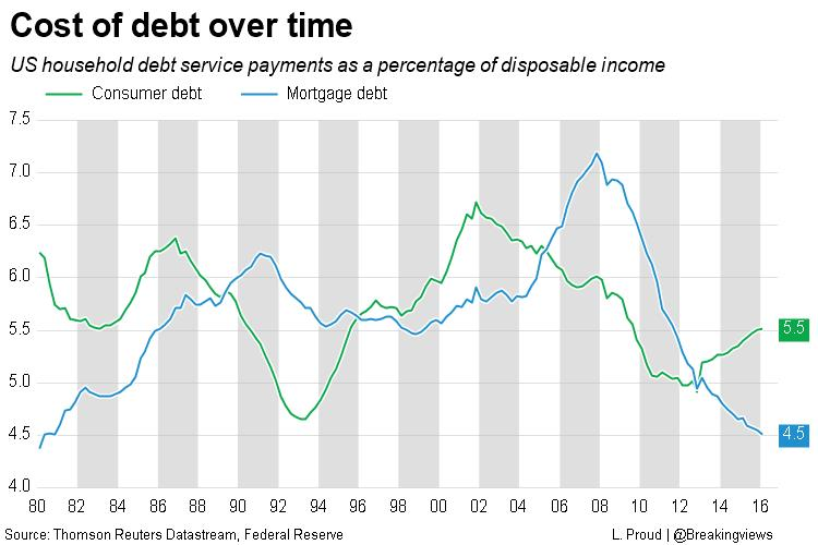 Cost of debt over time