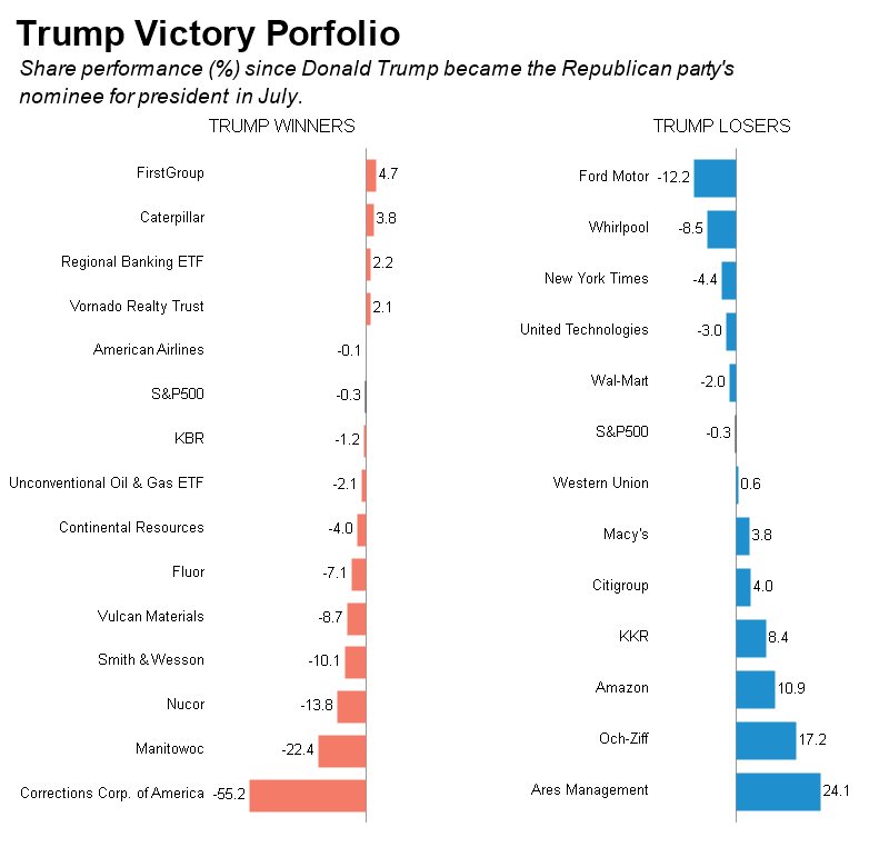 Trump Victory Portfolio graphic: constituents view