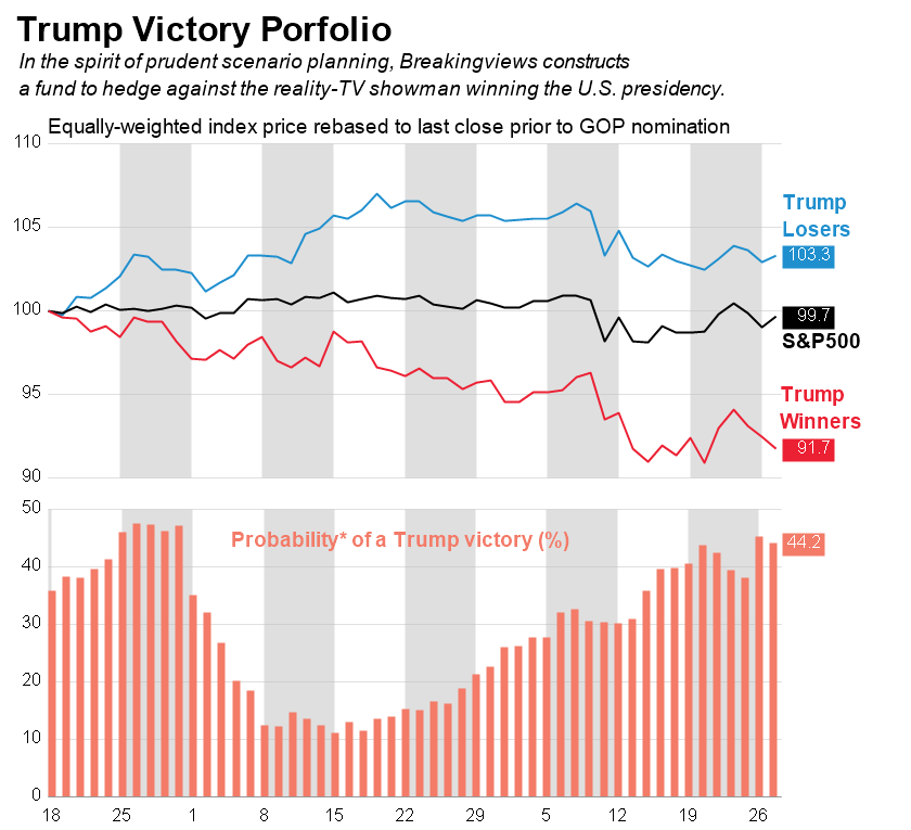 Trump Victory Portfolio graphic: index view