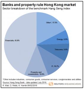 20160902 Banks and property rule Hong Kong market