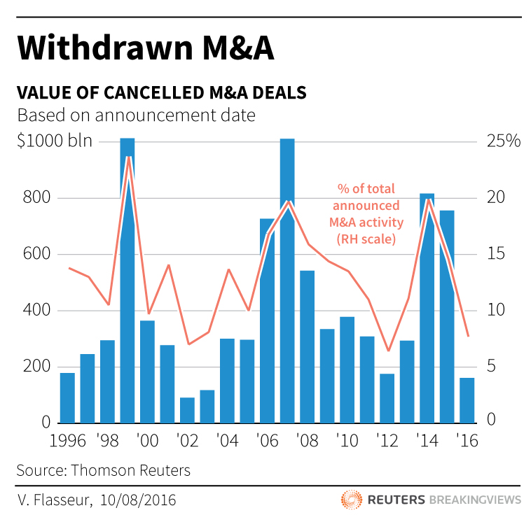 Withdrawn M&A