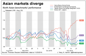 20161124-asian-markets-diverge