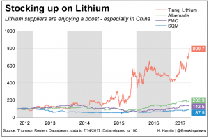 Breakingviews: Chinese Green Car Boom Fuels Lithium Rush