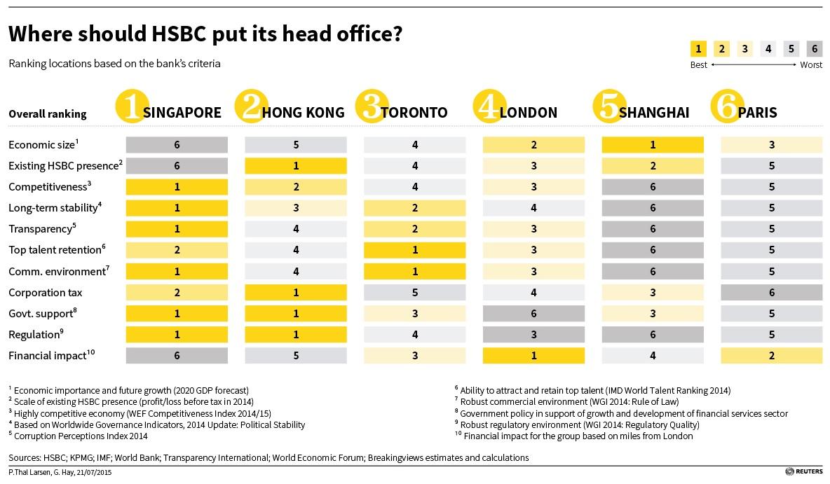 Numbers add up to HSBC leaving London – Breakingviews